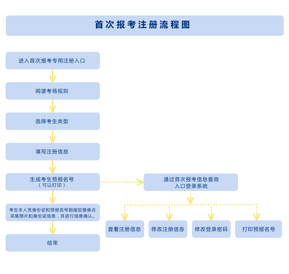 2021年陕西自考报名考试流程(详解)(图2)